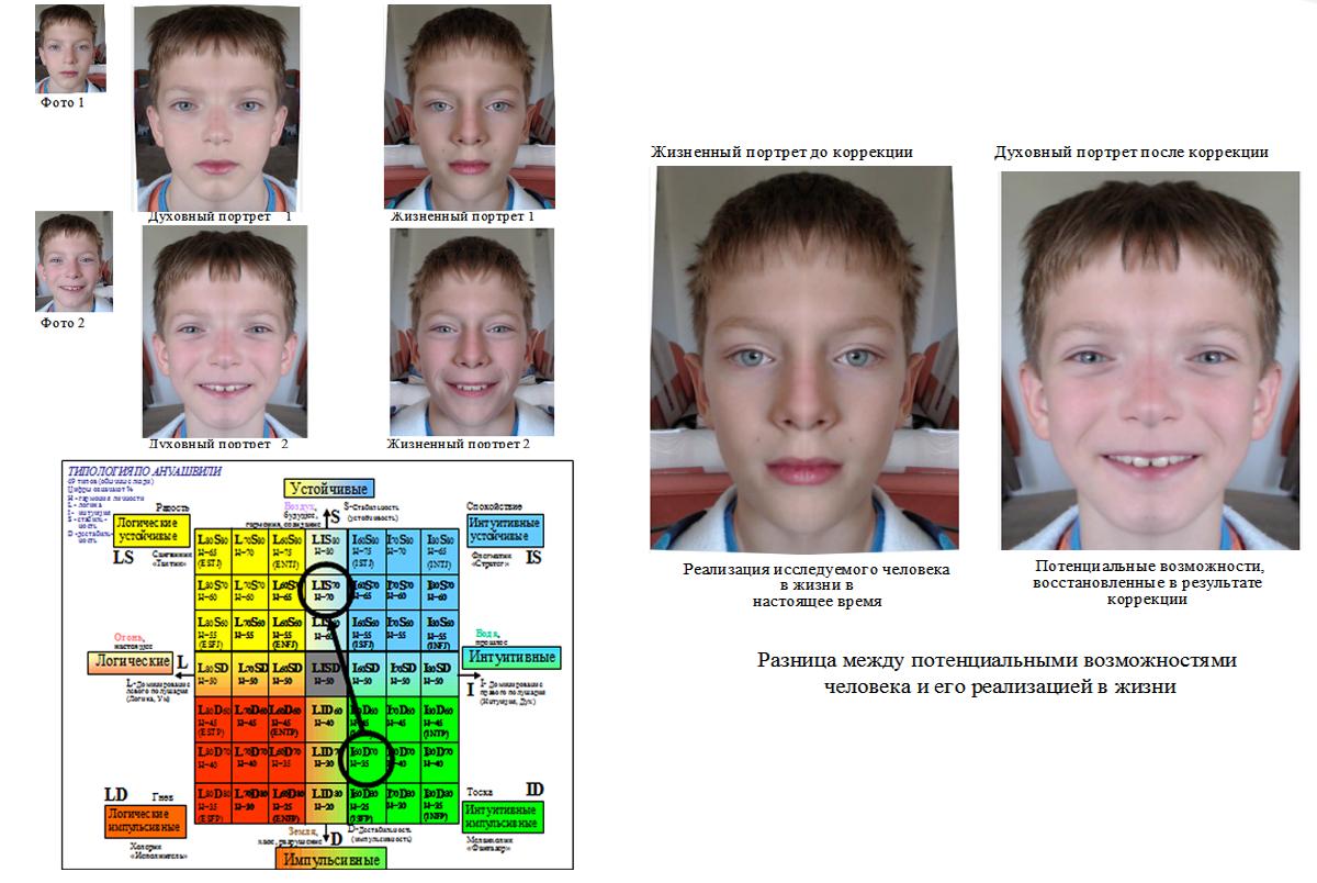 Психокоррекция у детей